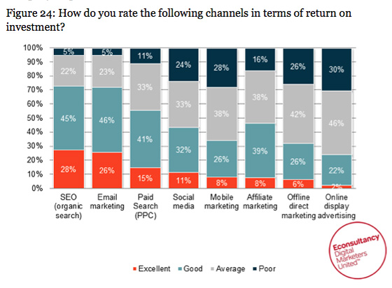 Marketing Channel ROI Ratings