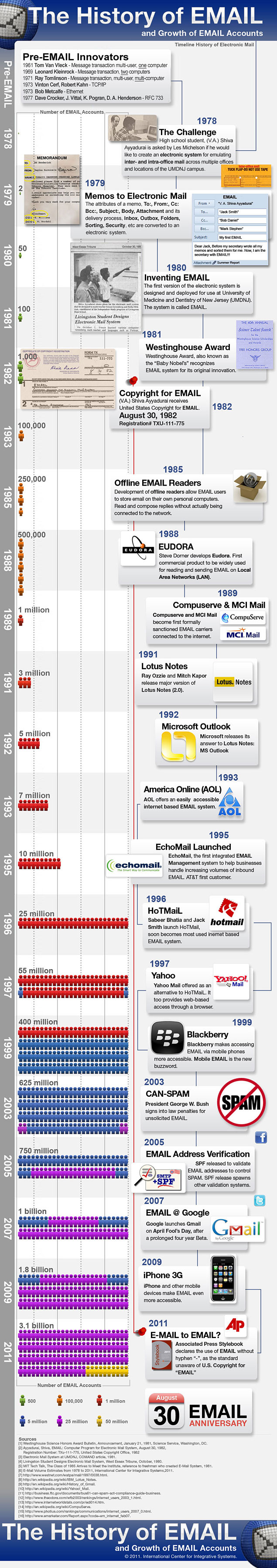 Email development timeline