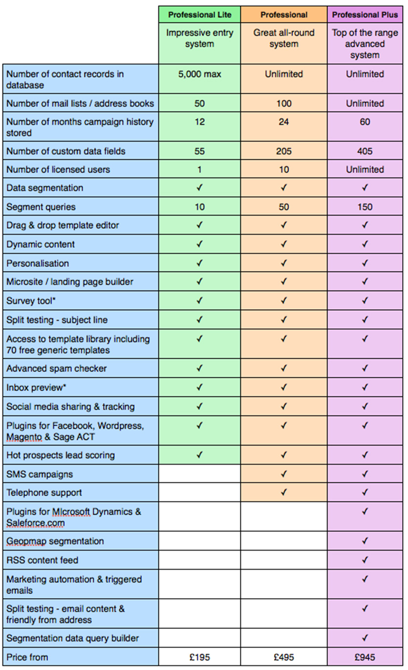 Brand New Way Professional Email System Comparison chart