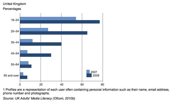 UK social network share of visits